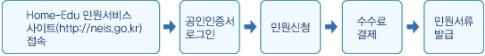 민원사이트접속 - 공인인증서로그인 - 민원신청 - 수수료결제 - 민원서류발급