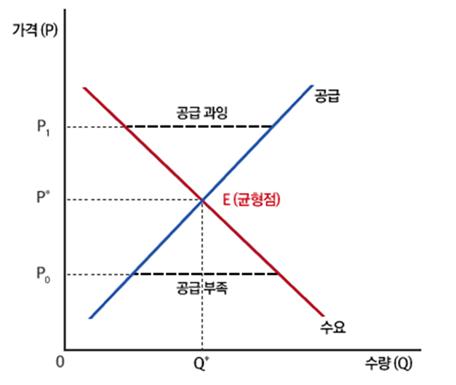 수행평가1