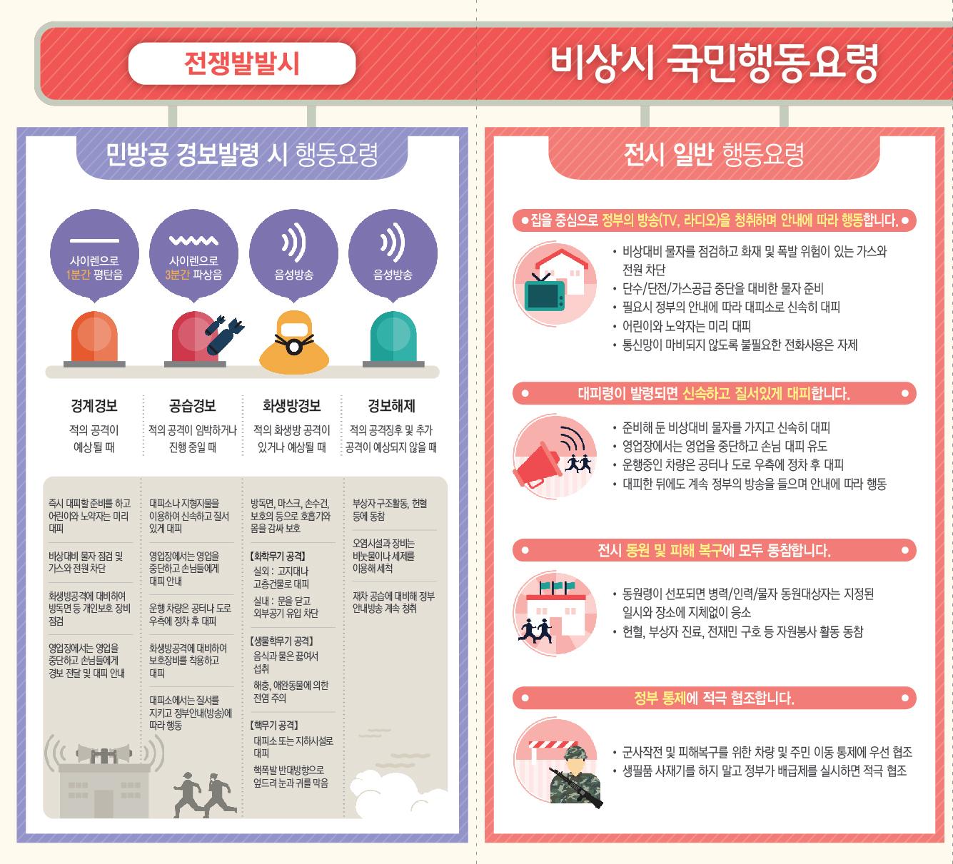 [붙임 4] 비상시 국민행동요령 홍보 리플릿_3페이지