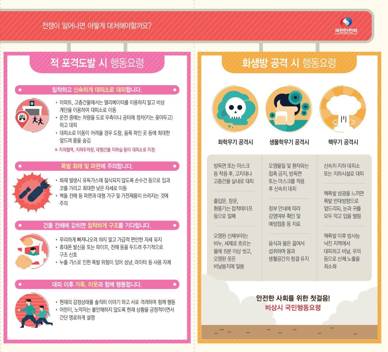 [붙임 4] 비상시 국민행동요령 홍보 리플릿_4페이지