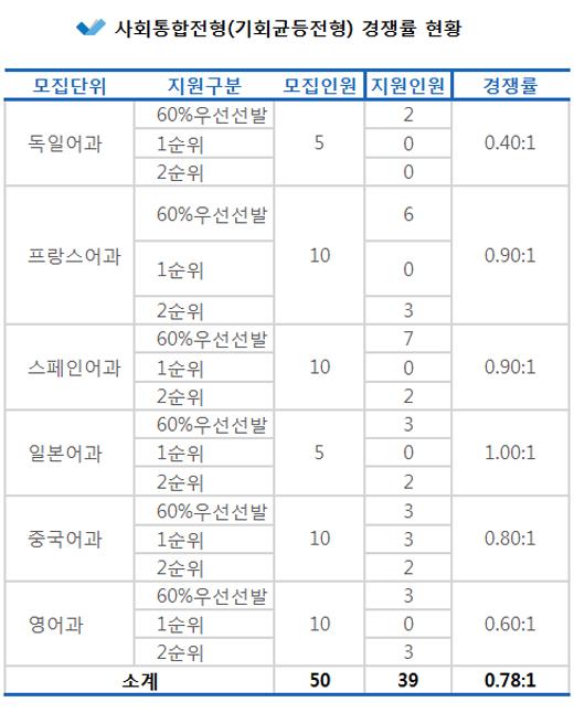 2019학년도 신입생 최종경쟁률