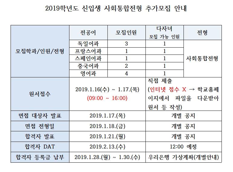 2019학년도 신입생 입학전형 추가모집 안내