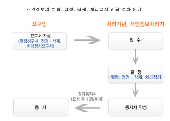 개인정보 열람 정정 처리 정지 요구 처리절차